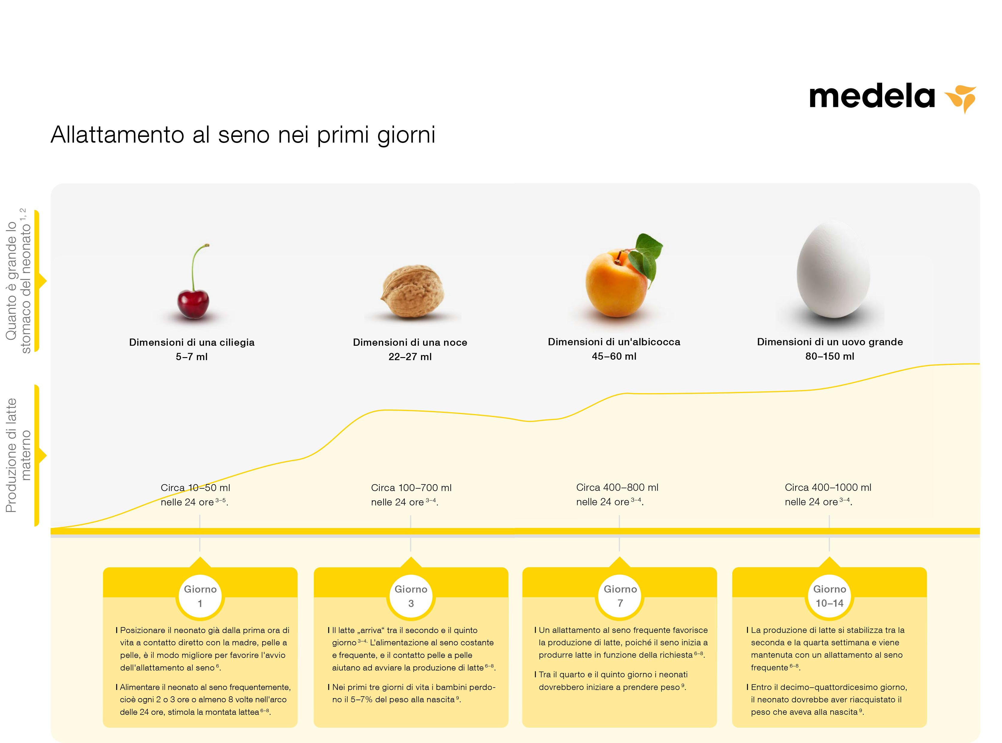 allattamento a richiesta dimensioni stomaco neonato Medela